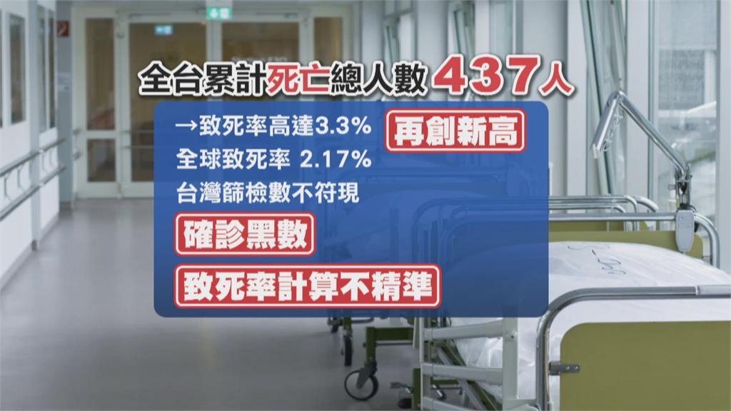 週日新增26死、致死率3.3% 專家:恐有確診黑數