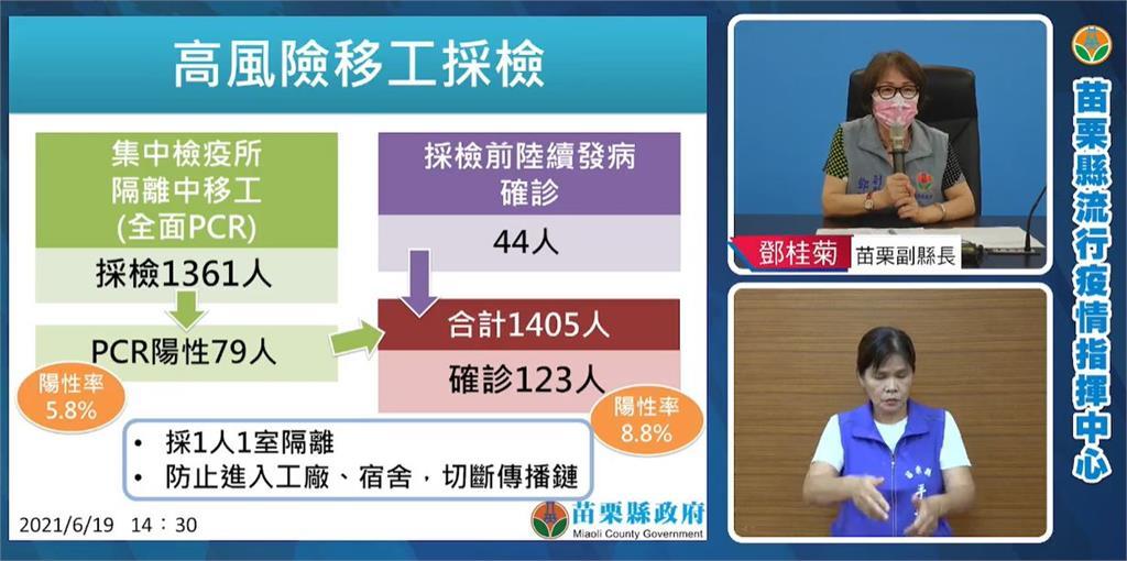 快新聞/苗栗再次單日0確診 副縣長鄧桂菊:沒有鬆懈的本錢