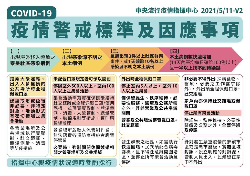 快新聞/陳時中宣布疫情警戒升至第二級 6/8前停辦室外500人、室內100人以上活動