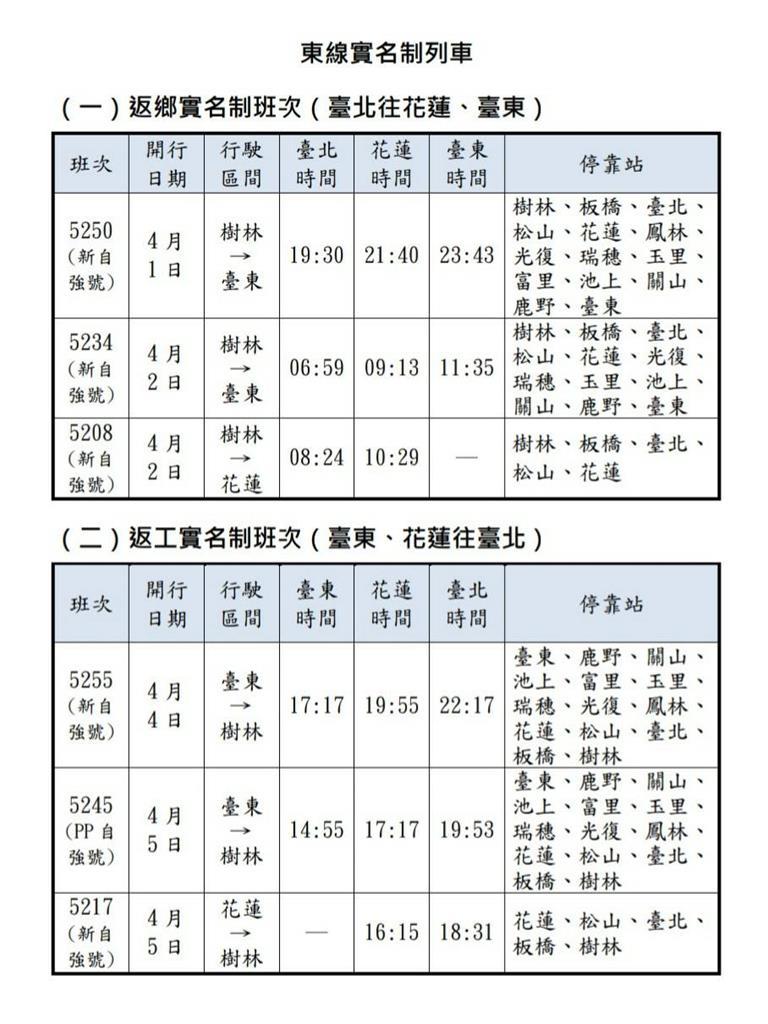 快新聞/因應清明連假台鐵加開151班列車 3/4零時開放網路及電話訂票