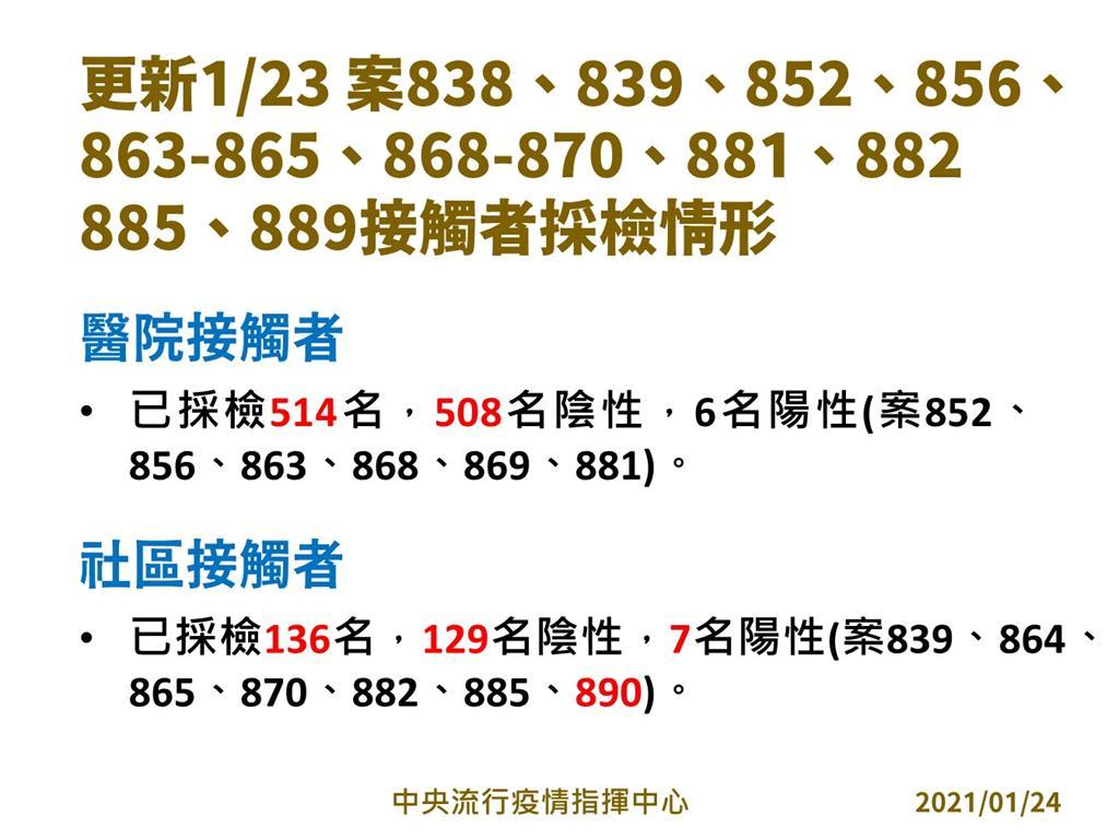 快新聞/部桃出院病患確診! 12A急升為紅區召回醫護採檢 陳時中:1301人列入居家隔離