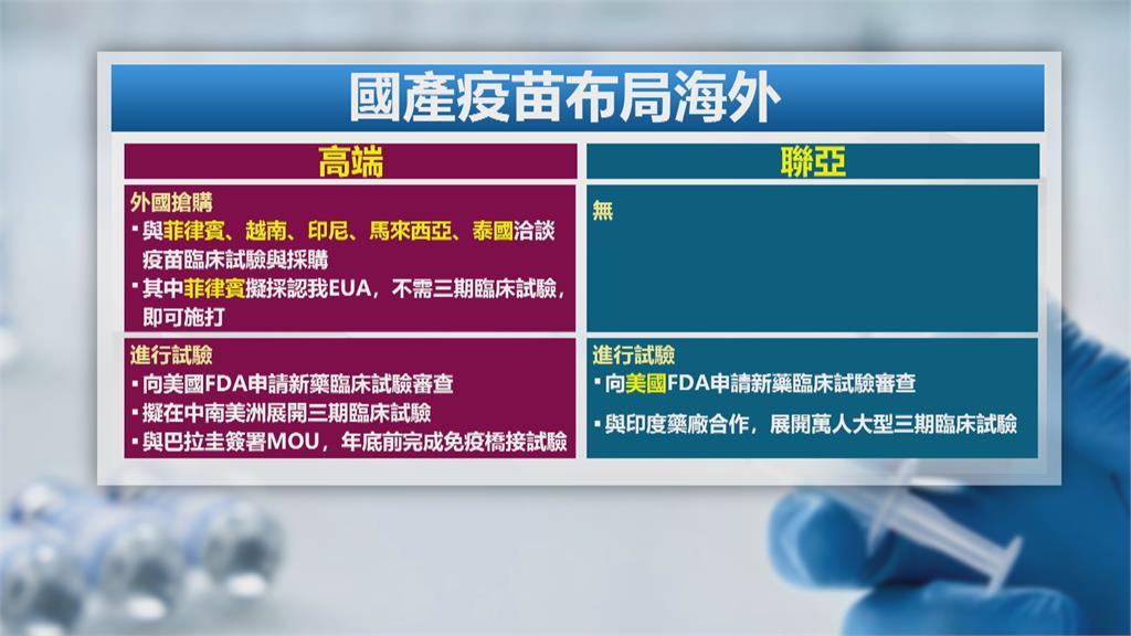 傳菲律賓有意採購台灣疫苗!認可我國EUA審查 無須三期試驗直接施打