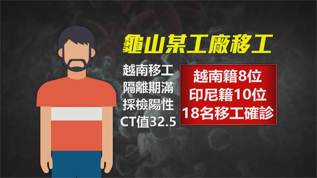 桃園新增14例!半數為居隔期滿採檢確診 龜山某工廠再增1移工染疫