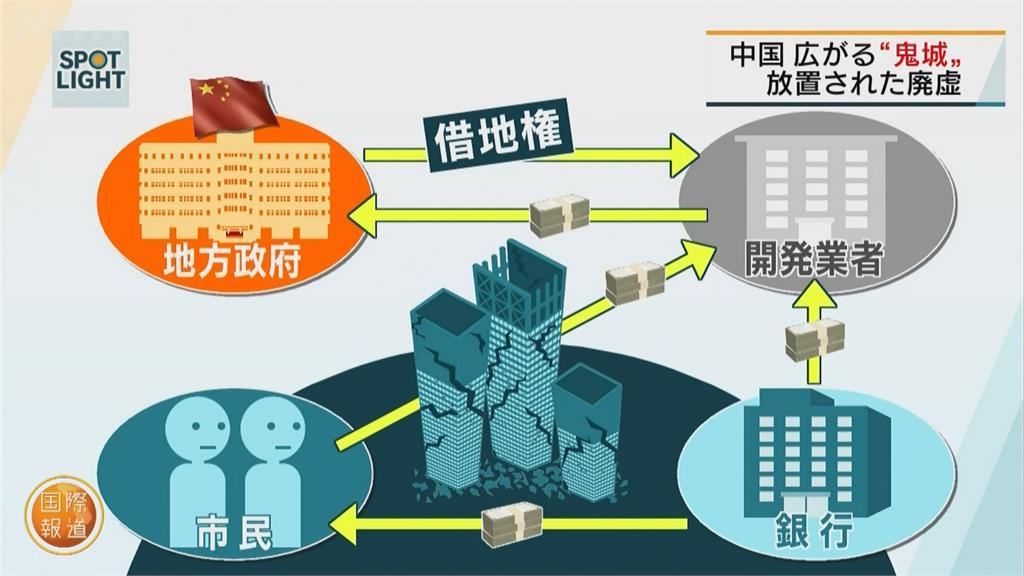 經濟大爆發攏係假 中國都市區好多爛尾樓