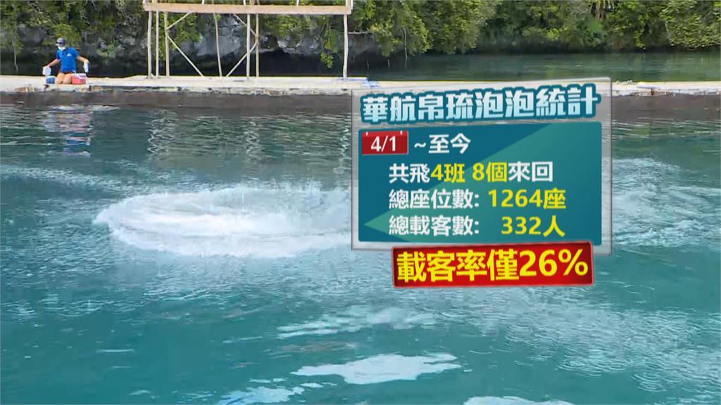 旅遊泡泡吹了? 華航緊急取消4/17帛琉航班
