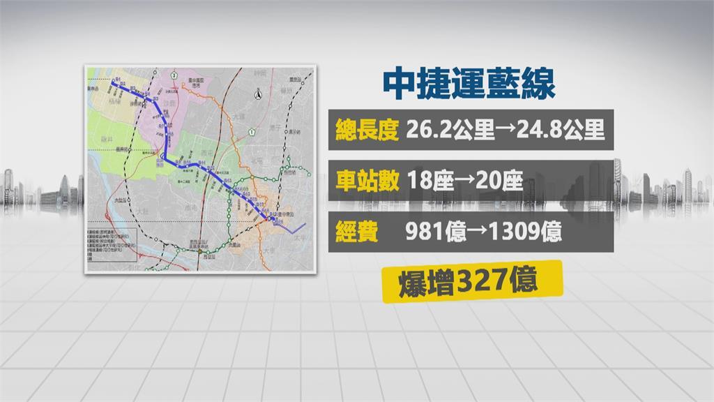 千億捷運藍綠角力 中捷藍線經費暴增327億