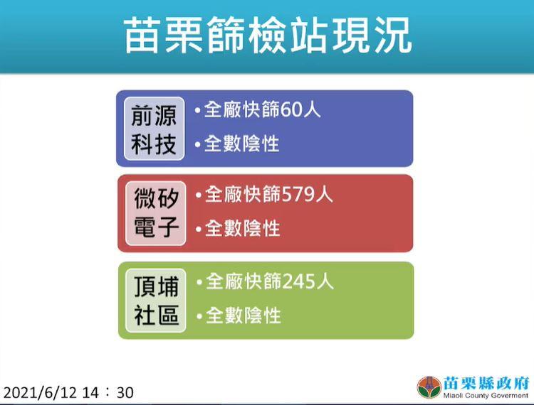 快新聞/苗栗縣新增9例!京元電6人、智邦2人