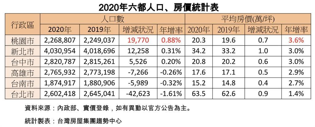 一年消失4.26萬人 台北急速老化
