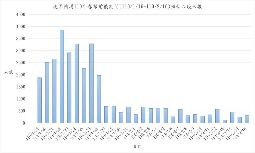 快新聞/春節返台22日達高峰 桃機急調逾900台防疫專車因應