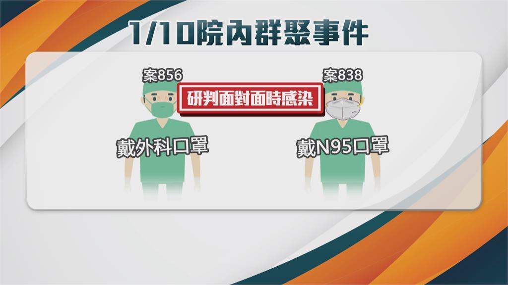 北部醫院群聚感染擴大 週日增1名醫師染疫