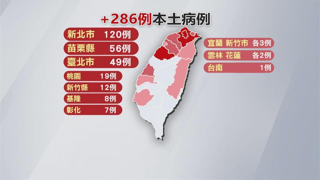 國內新增286例確診 苗栗二度超越台北增56例