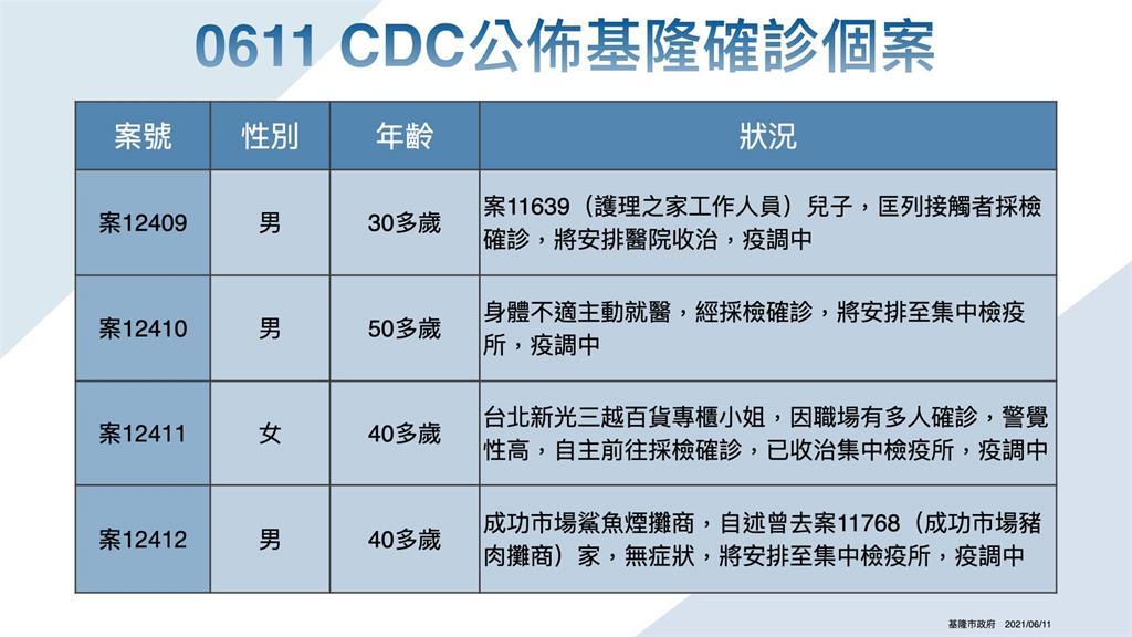 快新聞/基隆+8!台北新光三越櫃姐染疫、護理之家員工家屬4確診