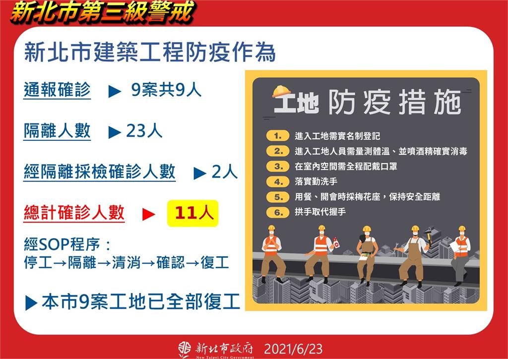 快新聞/北藝群聚感染16人住新北 建築工程再驗出11人確診