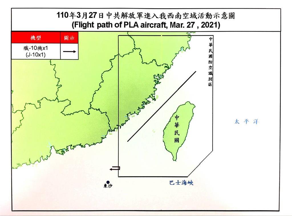 快新聞/中國軍機又來擾! 1架「殲-10機」闖我西南空域 空軍防空飛彈追監