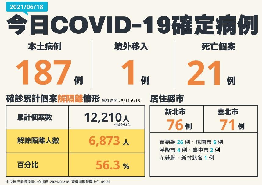 快新聞/本土再增187例、添21死! 新北76例最多、臺北71、苗栗26