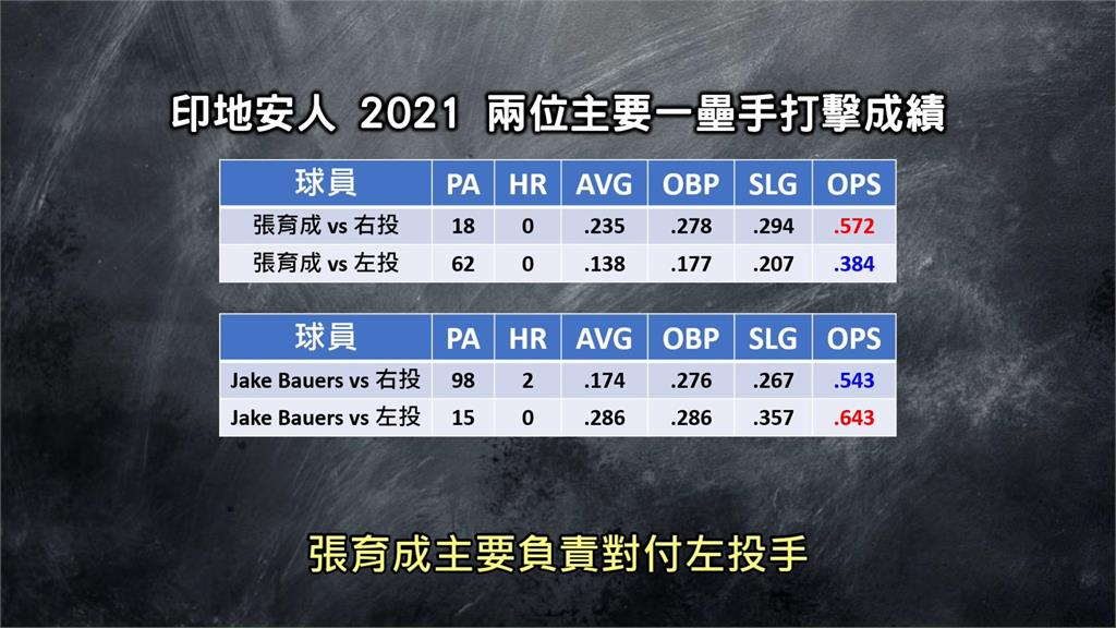 MLB台將張育成面對「這球種」超苦手!3年至今32打數打不出1支安打