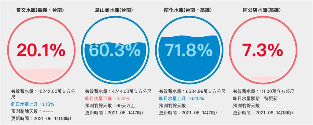 大雨助攻後⋯中南部「4水庫」仍紅字 蓄水率30%以下