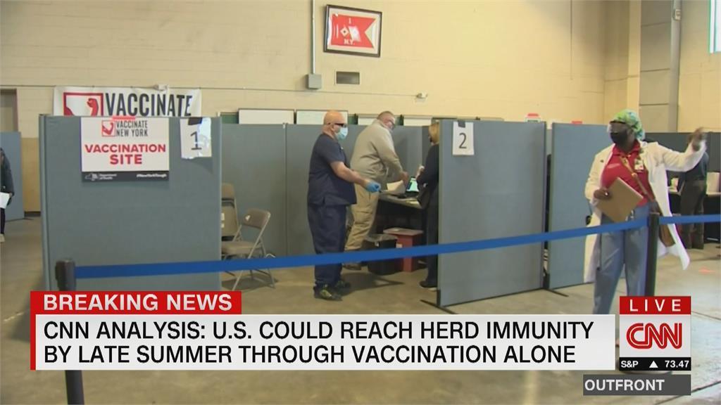 美國每日施打200萬劑疫苗!最快「這個時候」達群體免疫