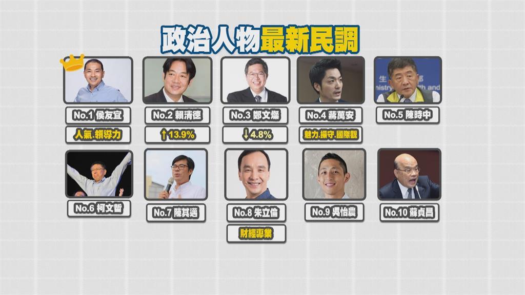 最新民調! 賴清德支持飆升13.9% 逼近侯友宜