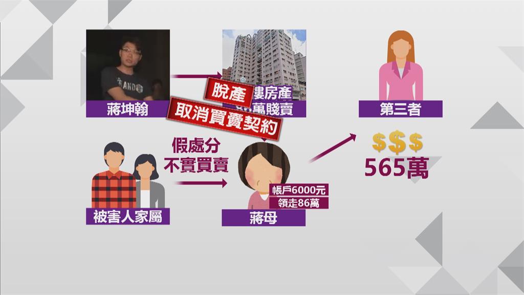 酒駕撞人想脫產?低價86萬假賣房給母親