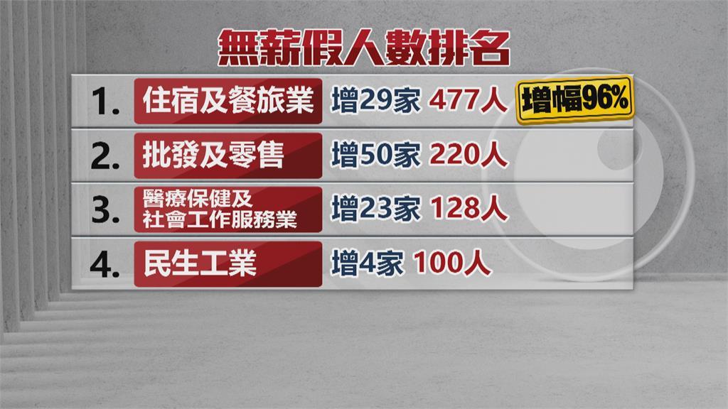 累計6383人放無薪假 餐飲旅宿.批發零售居多