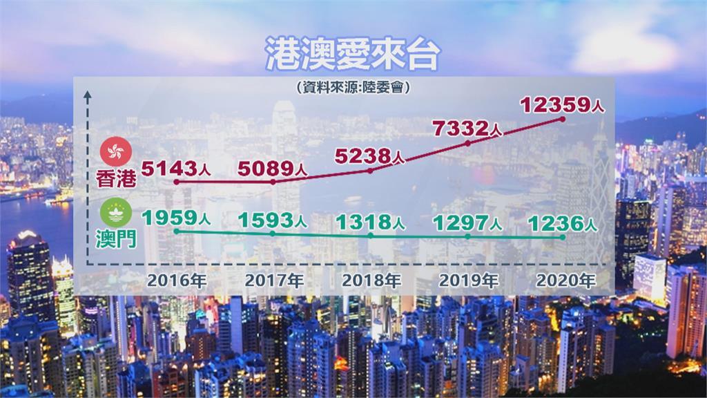 港人來台居留人數破萬 新北、台中、桃園成首選