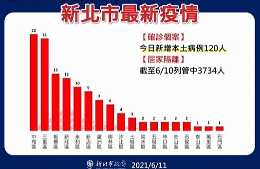快新聞/新北+120例累計5406人確診 板橋新增22例、三重21例