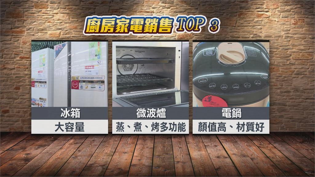 防疫在家煮  推動家電買氣!強調多功能大容量 冰箱.微波爐大銷