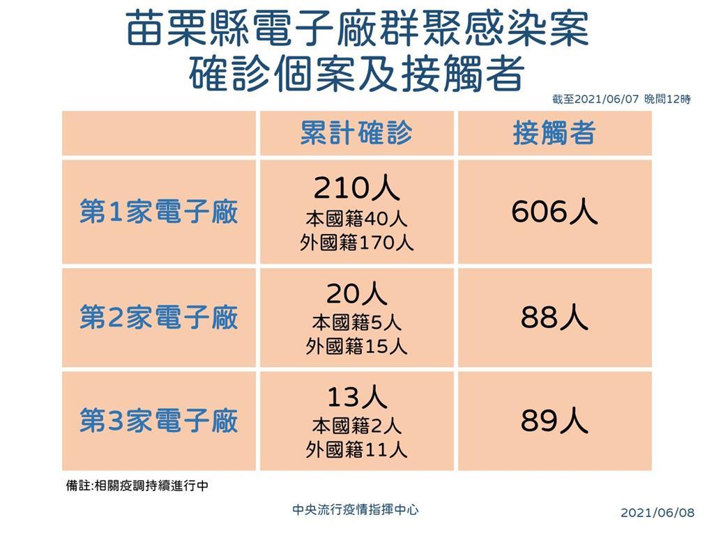 快新聞/苗栗電子工廠群聚案最新結果出爐 京元電子5000名員工將2次篩檢