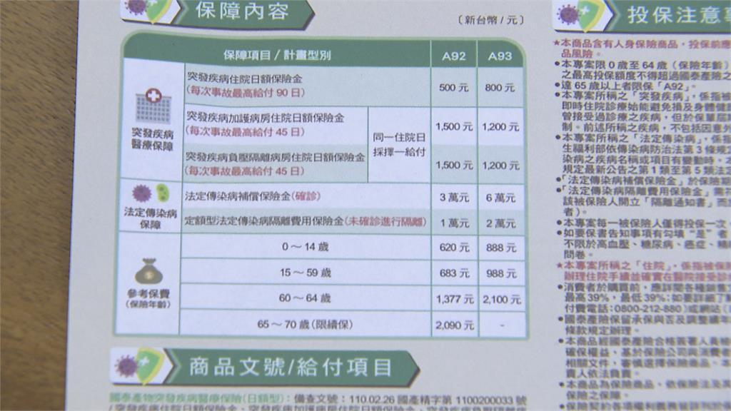 台產防疫保單已理賠2429件 理賠金額2.35億