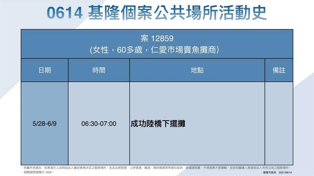 快新聞/基隆仁愛市場賣魚攤商足跡曝! 連續13日至「成功陸橋」擺攤半小時