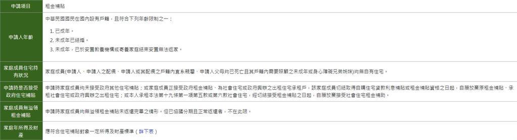 租屋族注意!租金補貼8月2日申請開跑 分級補助每月最高省8000