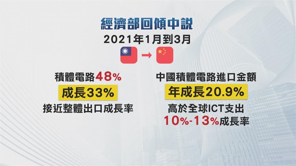 馬嗆「蔡英文賣台」 經濟部提數據打臉:是中依賴台
