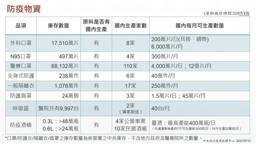 快新聞/疫情升溫爆搶購潮 陳時中強調:物資夠、準備但不用搶購