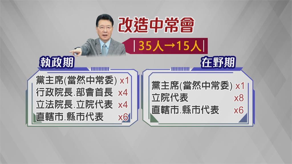 左轟藍歷任黨主席、右轟中常會!  趙少康:中常委席次應從35人減為15人