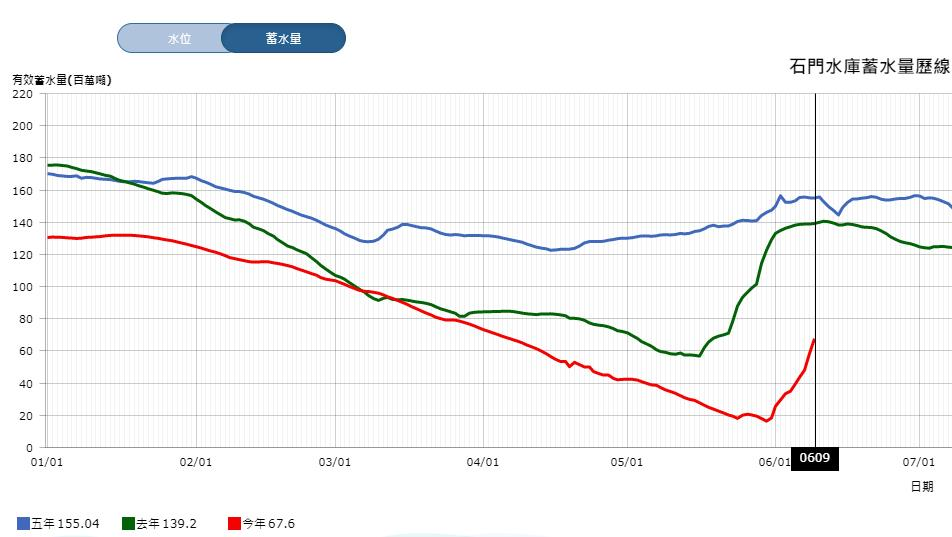 曾不足8%!石門水庫蓄水率10天暴增27.1% 網見對照圖秒驚呆