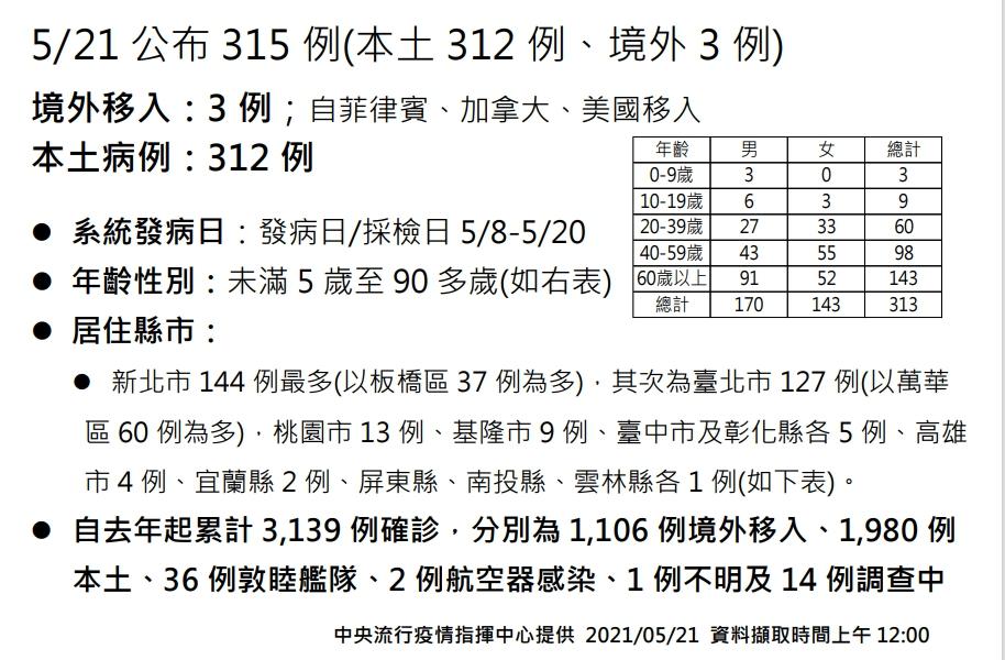 快新聞/本土再增312例!  新北144最多、台北127例