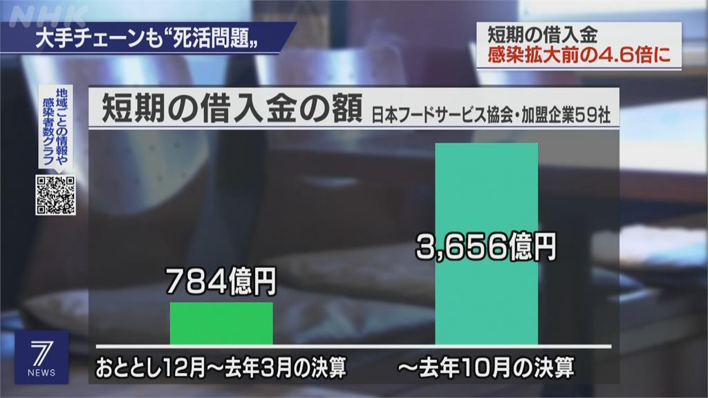 撐不住!因疫情陷景氣寒冬日本餐飲業狂借貸 金額暴增4.6倍