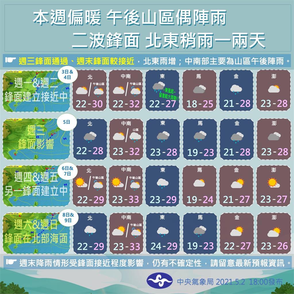 快新聞/台東縣大雨特報!本週2波鋒面來臨全台有望降雨