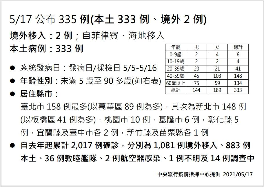快新聞/本土暴增333例「台北158」最多!萬華89例、板橋41例