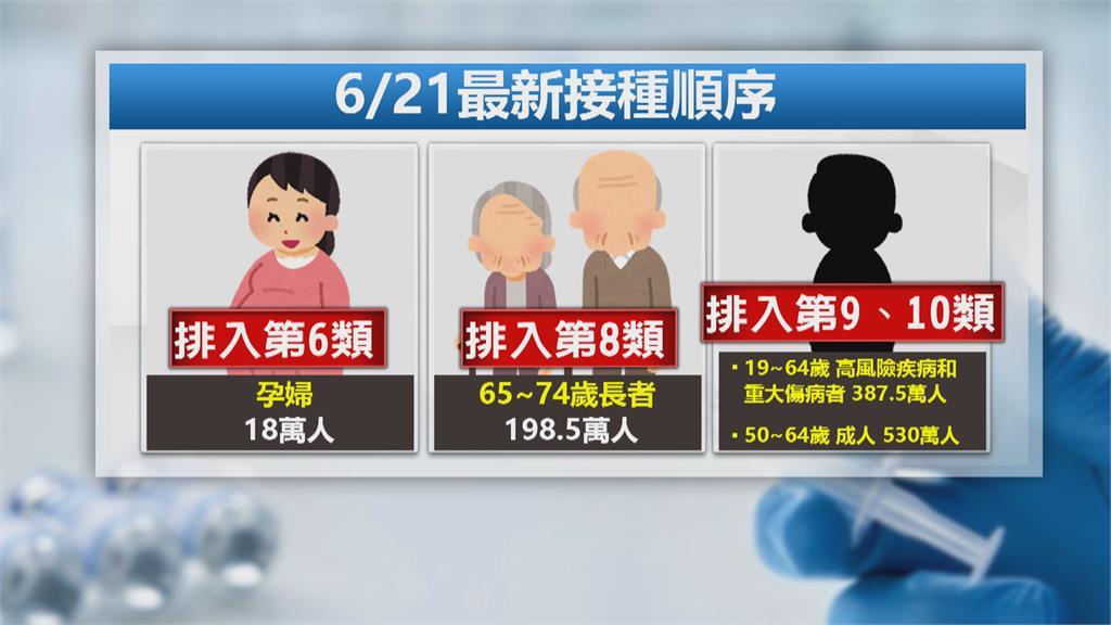 孕婦列第6類優先接種 長者依年紀排第8-10類
