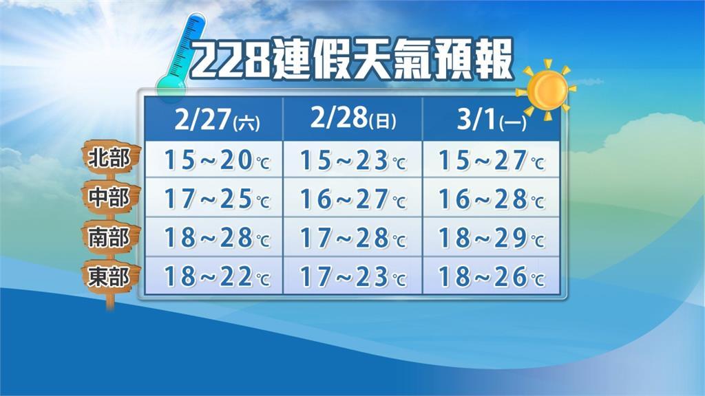 228連假首日有雨轉涼 周日起回溫轉晴好出遊