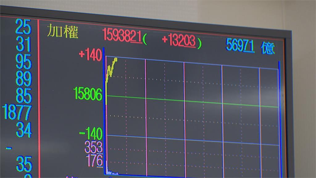權值股F4聯手相拱 台積電飆上679元 台股站穩萬六