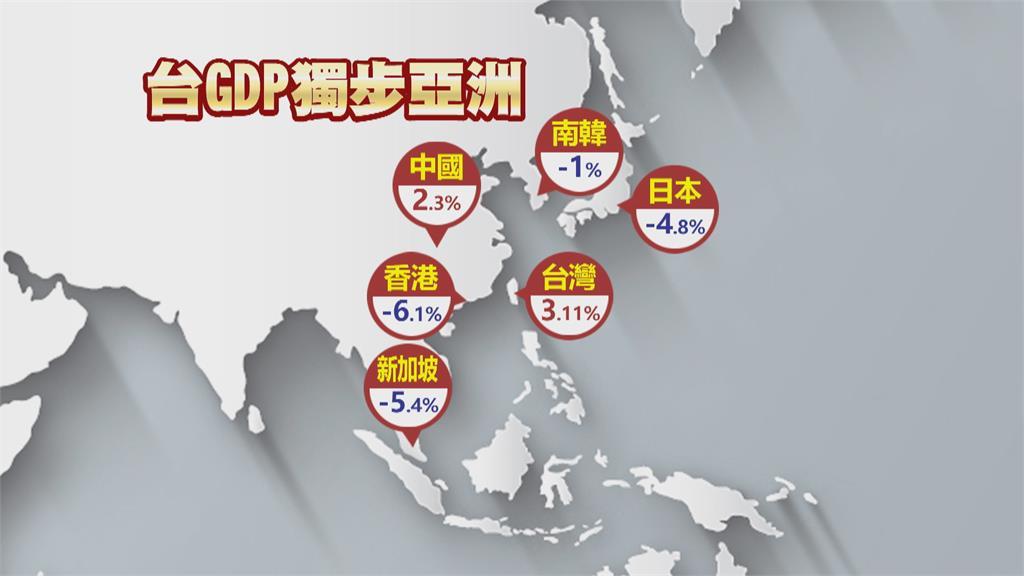 挑戰7年新高!主計處上修今年GDP成長率至4.64% 2021全年GDP有機會「坐4望5」!