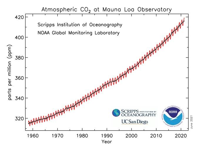 疫情封城也難擋暖化趨勢 大氣二氧化碳濃度創新高