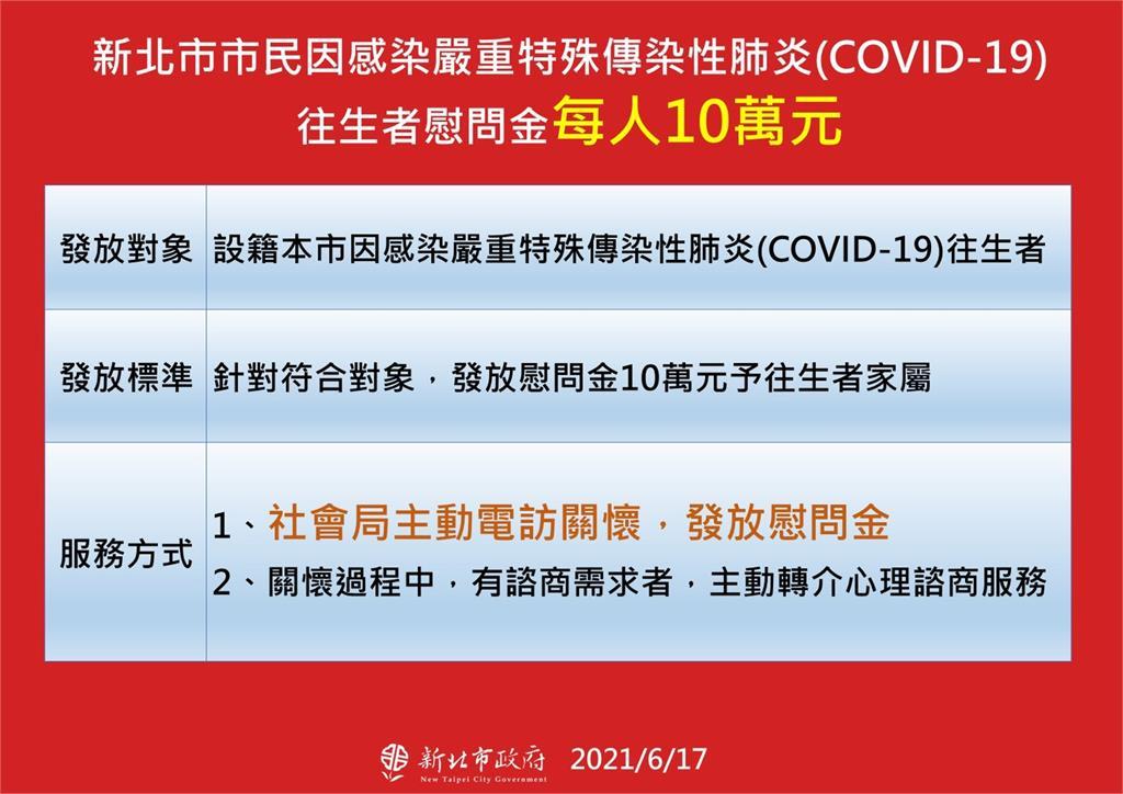 快新聞/侯友宜:新北市民染疫往生 每人發10萬慰問金