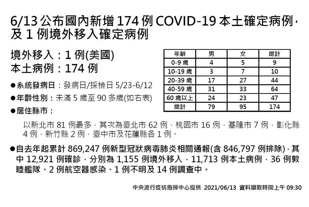 快新聞/今新增174例本土、再添26死 !  新北81例最多