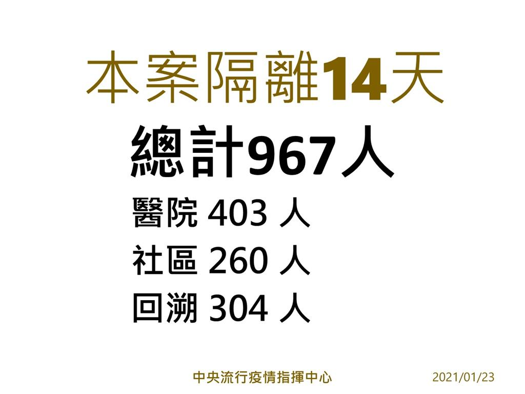 快新聞/部桃感染事件隔離達967人 陳時中坦言「是疫情以來最多的一次」