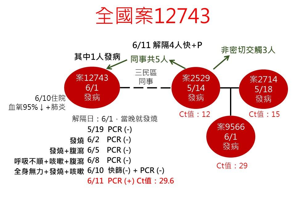 快新聞/高雄本土+1! 有症狀曾PCR採檢5次都陰性 轉陽性確診匡列9人