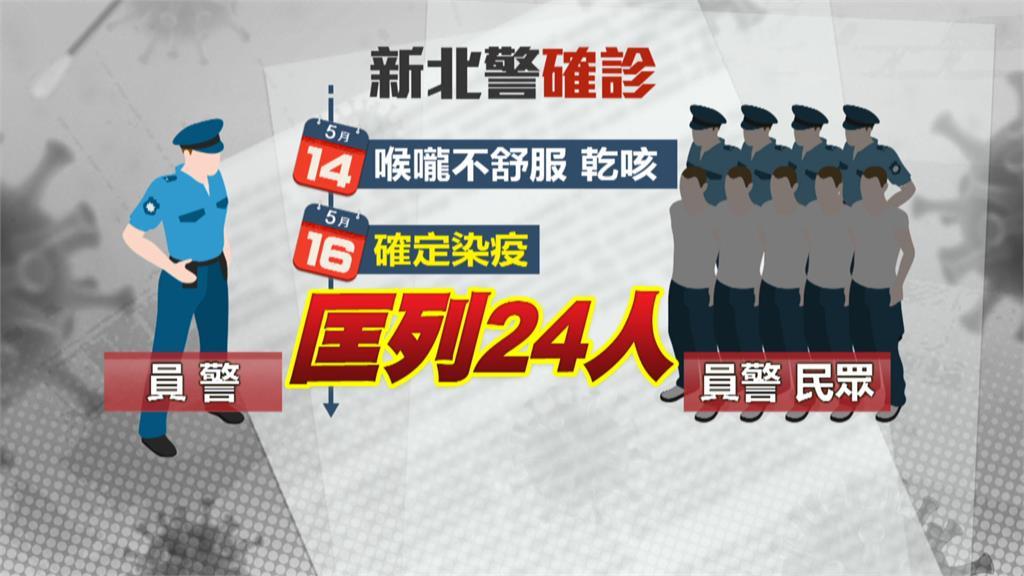 蘆洲分局1警確診 匡列24人.同派出所同仁隔離